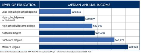 Duke Mba Median Salary by Should I Get An Mba To Find A Wealthy Husband Or
