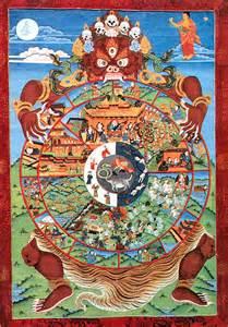 Der unterwelt dreht das lebensrad rechts oben ist buddha der