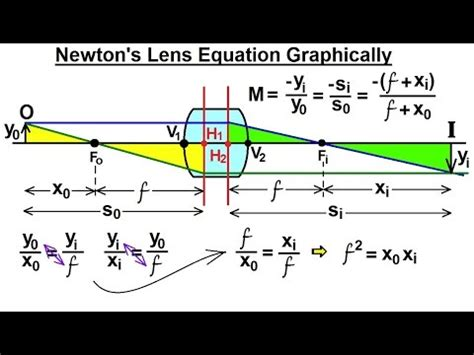 physics: optics  thick lenses (10 of 56) newton's lens
