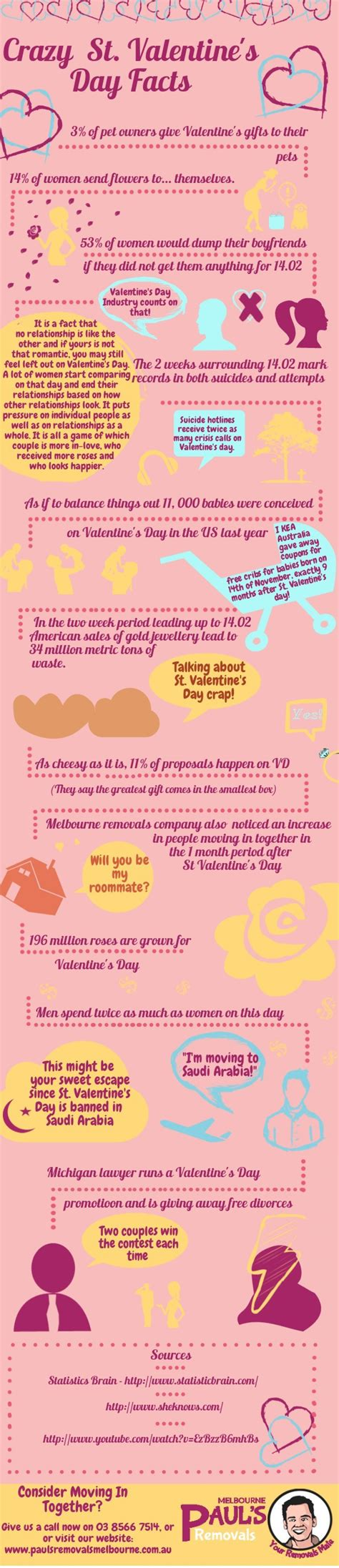 valentines facts s day facts visual ly