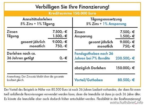 kreditrechner baufinanzierung volksbank rate bei kredit berechnen rate bei kredit berechnen