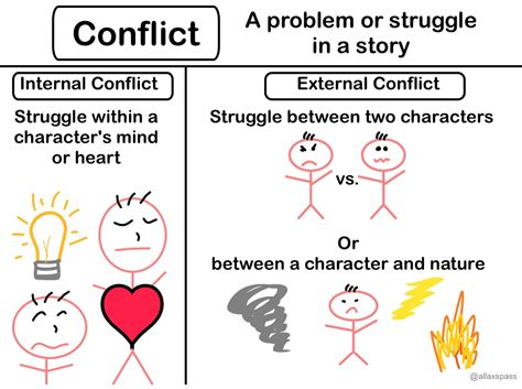 kind of themes in a story summarizing short stories story elements and conflict