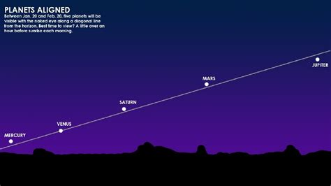 planet alignment january 2016 stargazers get ready to see five planets at once