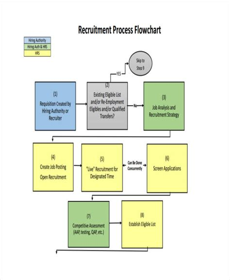 recruitment workflow diagram flowchart of recruitment process flowchart in word