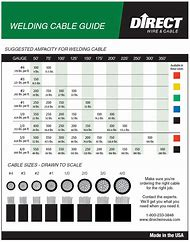Best 25 ideas about wire size chart find what youll love welding cable amp wire size chart greentooth Choice Image
