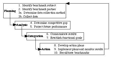 bench marking process benchmarking