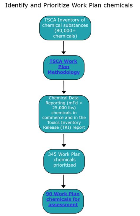 tsca section 6 how epa assesses chemical safety assessing and managing