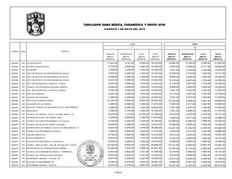 tabulador de sueldos imss 2016 secci 211 n 79 sntsa tabulador de sueldos 2016 s s a s n