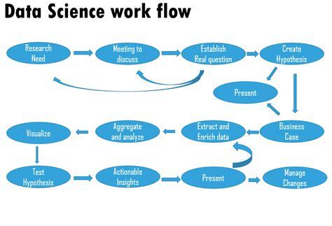 data workflow data science workflow pour mieux construire un data product