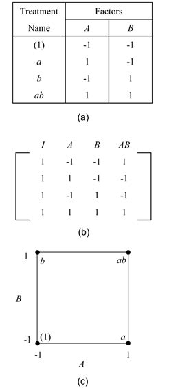 design of experiment matrix two level factorial experiments reliawiki