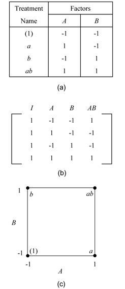 design experiment matrix two level factorial experiments reliawiki