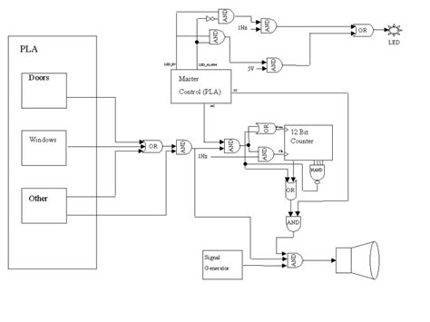 car alarm system block diagram wiring diagram with