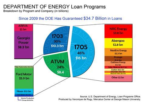 government housing loan programs us government home loan programs brazilmediaget