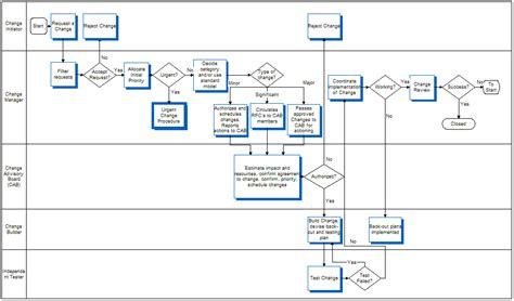 switch workflow change management workflow diagram periodic diagrams