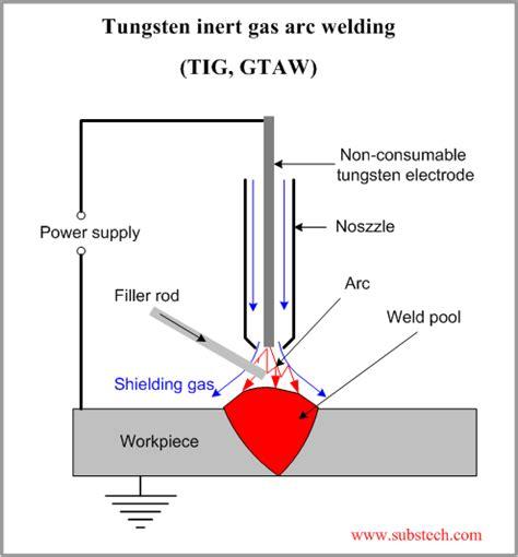 industrial fabrics information engineering360 welding alloys information engineering360