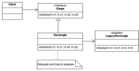 design pattern sourcemaking adapter design pattern
