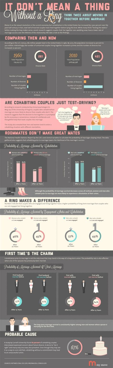 Co Habitating Before Marriage Where To Draw The Line by Psychologists Think About Moving In Before Marriage