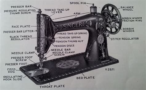 Bed Parts Names by Bed Parts Names Principle Parts Of Singer From A Manual