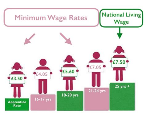 minimum wage overview national minimum wage national living wage 2017 explained
