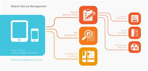 mobile device security management mdm technology for mobile security data security council