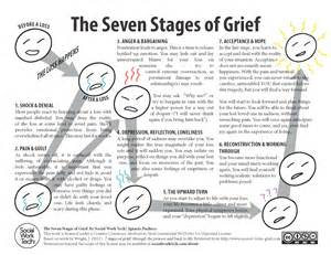 Stages grief easy printable