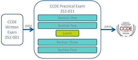 design expert ccde zndp 010 an overview of the cisco certified design