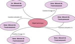 diagramme pieuvre machine a café analyse fonctionnelle blogtech