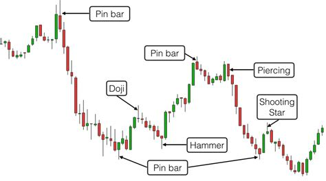 reversal patterns in candlesticks the best trading candlestick patterns
