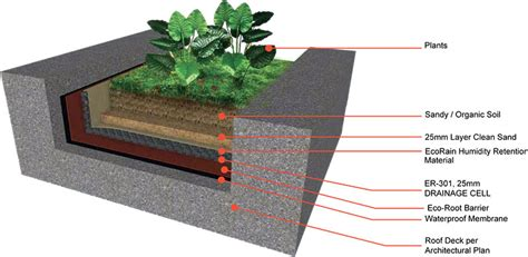 cocos roof garden ecorain america green roof planter boxes
