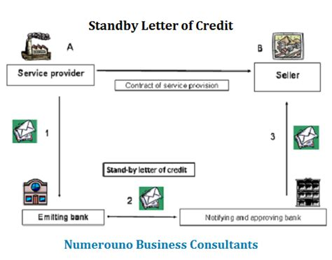 Payment Guarantee Standby Letter Of Credit Standby Letter Of Credit Excellent Religion In Business Numerouno
