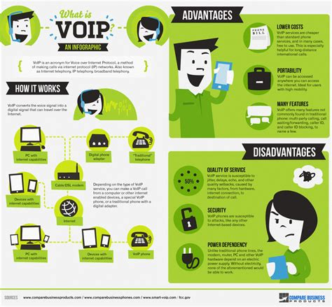 Home Design Center Phone Calls Infographic What Is Voip