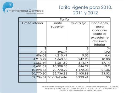 ejemplos calculo anual isr salarios 2015 ejemplo ajuste anual sueldos y salarios 2015 tabla anual