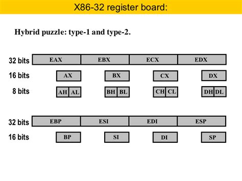 assembly tutorial x86 linux assembly clarify subsections of 32 bit registers x86