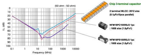 high frequency noise capacitor nfm nfw exle of noise suppression effect chip emifil 174 3 terminal capacitor lc filter
