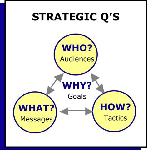 Communication Strategist by Communication Strategy Strategic Questions From Johnson Strategic Communication Inc