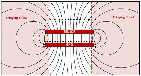 fringing electric field capacitor what are you sensing capacitive sensing for proximity detection and more analog wire blogs
