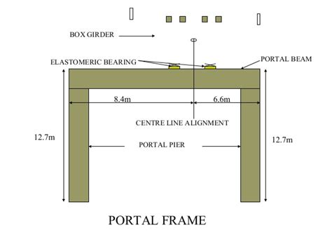 portal frame design using staad pro design of bridge component by vikas dhawan