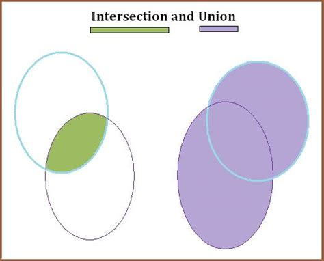 venn diagram union the math symbols for union and intersection