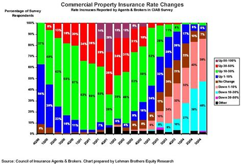 house insurance rate third quarter commercial p c premiums continue to drop irmi com