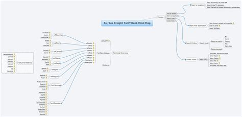 air sea freight tariff bank mind map xmind library
