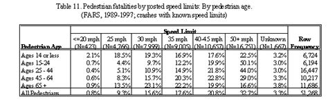 speed table vs speed hump literture review on vehicle travel speeds and pedestrian