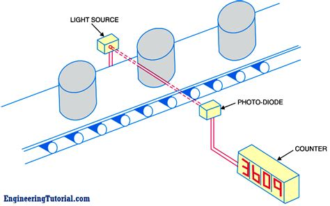 photodiode working animation applications of photo diodes engineering tutorial