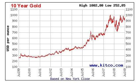 todays gold price chart london time sydney time