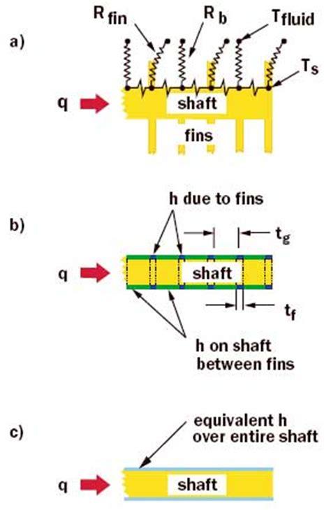 heat sink heat transfer coefficient using an equivalent heat transfer coefficient to model