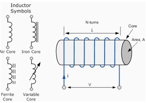 what is inductor and its types handbit inductor