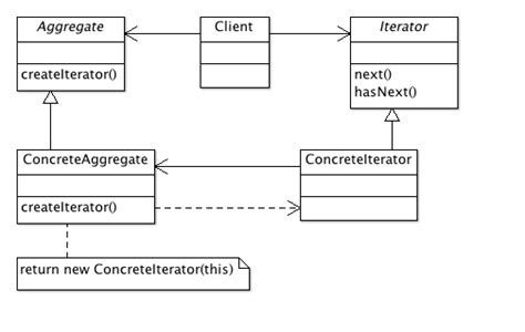 iterator design pattern in software architecture structural essence of design patterns iterator software