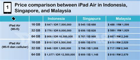 Mini 2 Apple Indonesia price list for indonesia s air and new mini