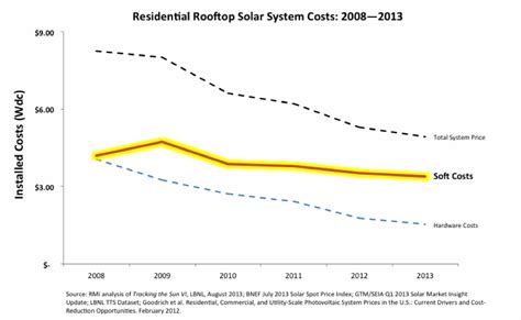cost of residential solar residential solar system costs pics about space
