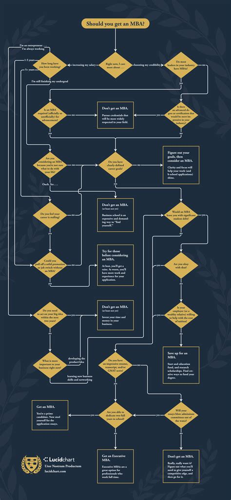 Should You Get An Mba by Should You Get An Mba Flowchart Lucidchart