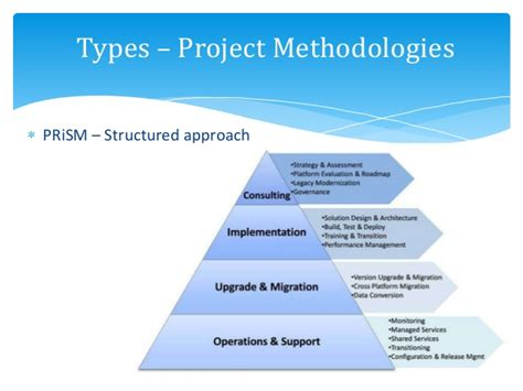 Project Management Keywords by Pmi Methodology Related Keywords Suggestions Pmi